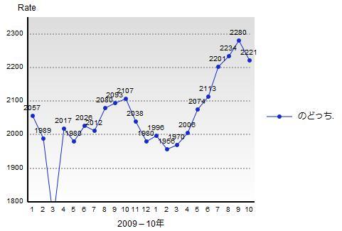 天鳳Rateグラフ