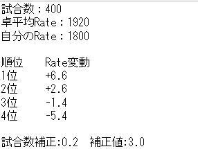 天鳳のRate変動ツール