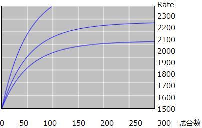 天鳳の目標Rate設定ツール