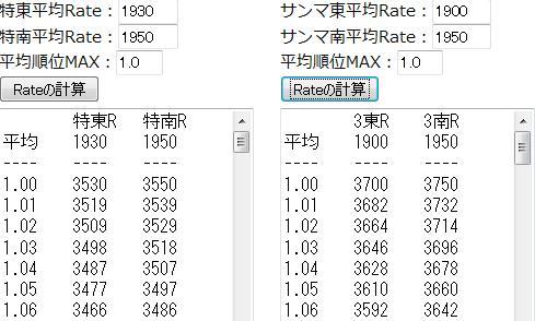天鳳の安定Rate計算ツール
