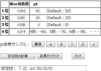 天鳳の特上安定段計算ツール(pt変更可version)