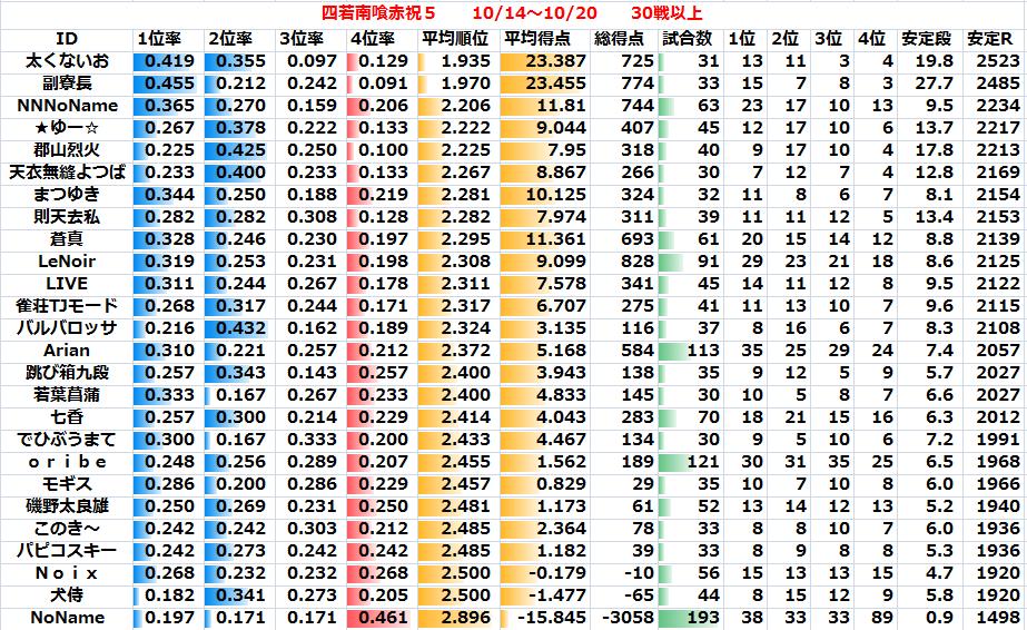 20101020_jansousen_ranking.png