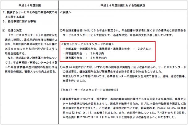 障害年金サービススタンダード_平成24年度