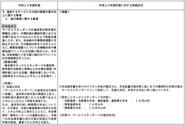 障害年金サービススタンダード_平成25年度