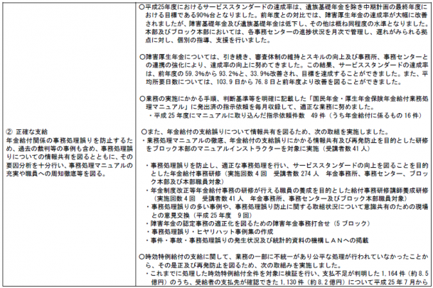 障害年金サービススタンダード_平成25年度②