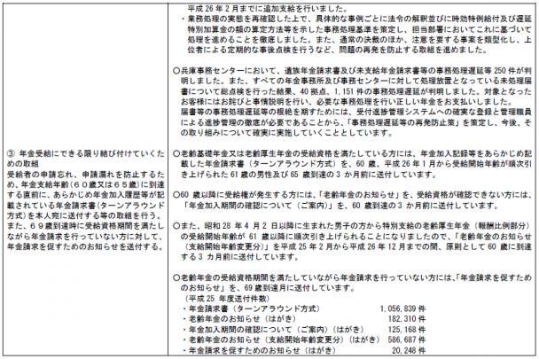 障害年金サービススタンダード_平成25年度③