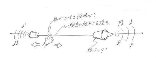ストリングラフィーの原理