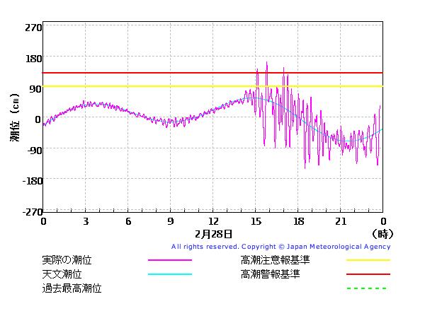 潮位観測情報_久慈_20100228a