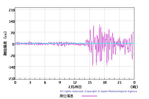 潮位観測情報_久慈_20100228b