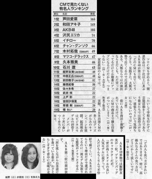 CMで見たくない有名人ランキング - 週刊文春