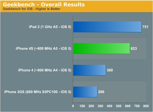 111010_1 AnandTech - iPhone 4S Preliminary Benchmarks_ ~800MHz A5, Slightly Slower GPU than iPad 2, Still Very Fast