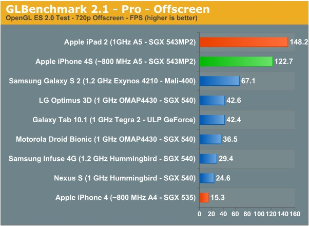 111010_03 AnandTech - iPhone 4S Preliminary Benchmarks_ ~800MHz A5, Slightly Slower GPU than iPad 2, Still Very Fast