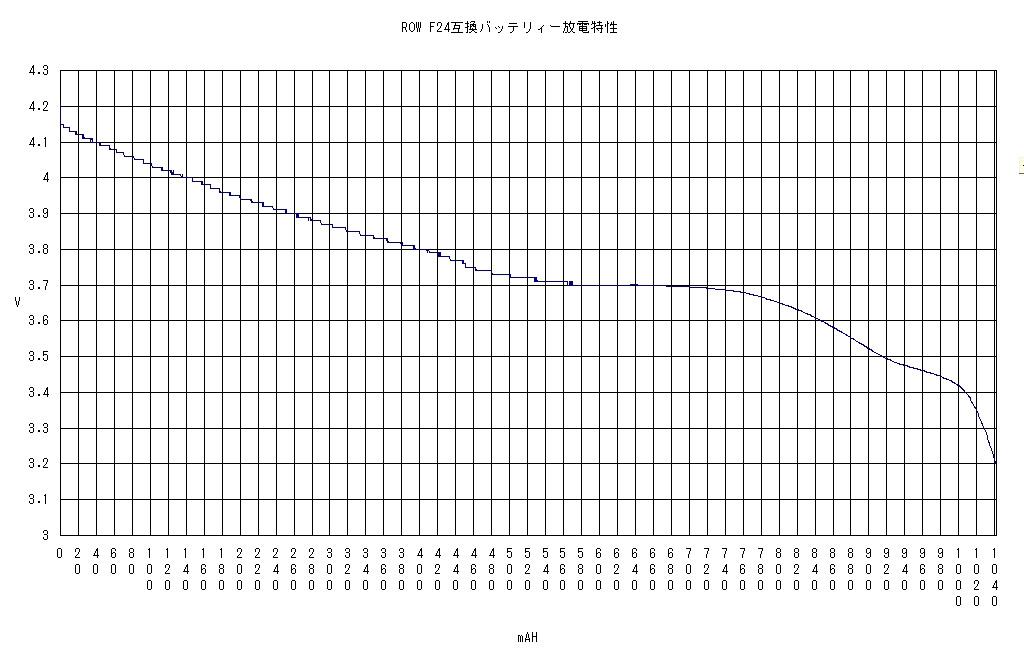 F24互換電池の放電容量(T-01D用電池)