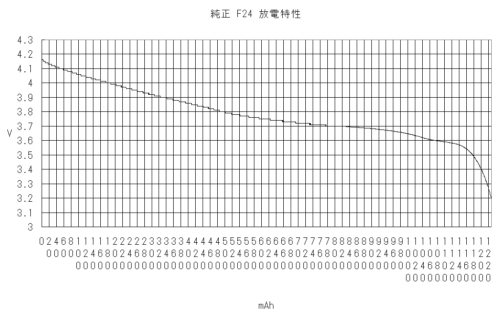F24純正電池の放電容量(T-01D用電池)