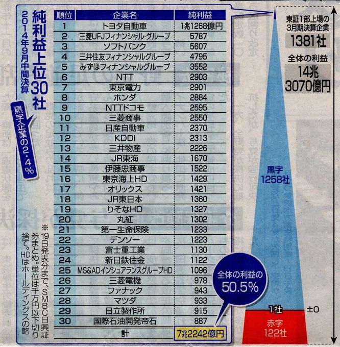 東京新聞2014年11月20日1面から