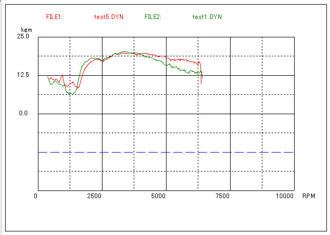 CX-5 20G トルク ADVANCE vs NORMAL s