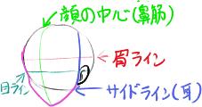顔の色の意味