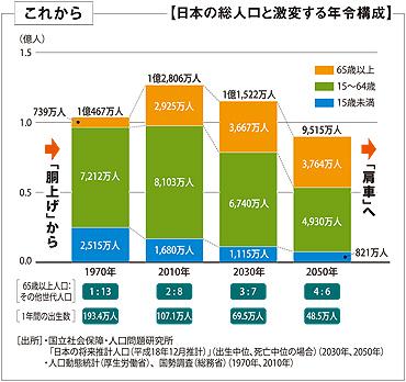 日本人口年齢構成img_07s