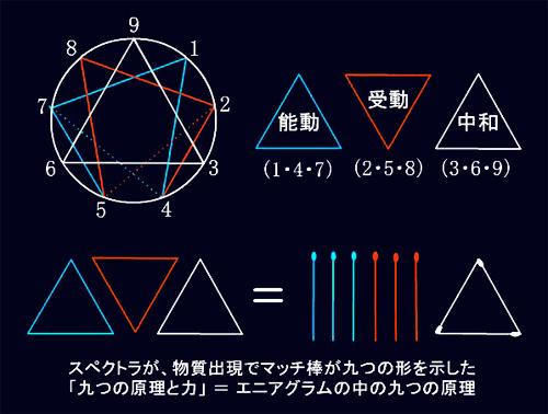 9つの原理と力