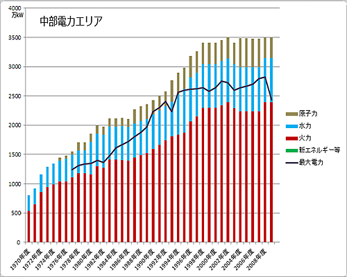 中部電力エリアの電力設備容量と最大電力の推移