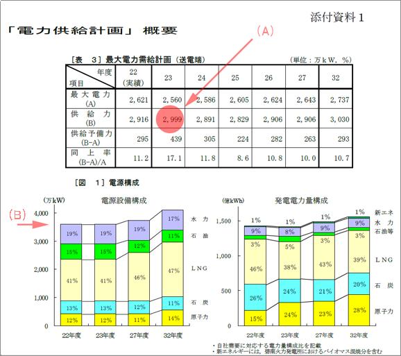 中部電力H23年度電力供給計画の概要1