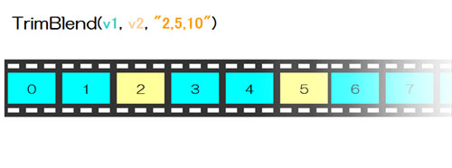 "TrimBlend(v1, v2, ""2,5,10"")"