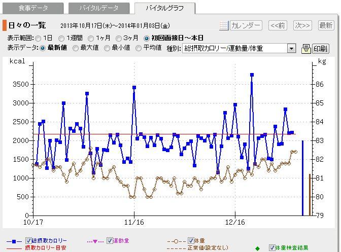 201401バイタルグラフ5