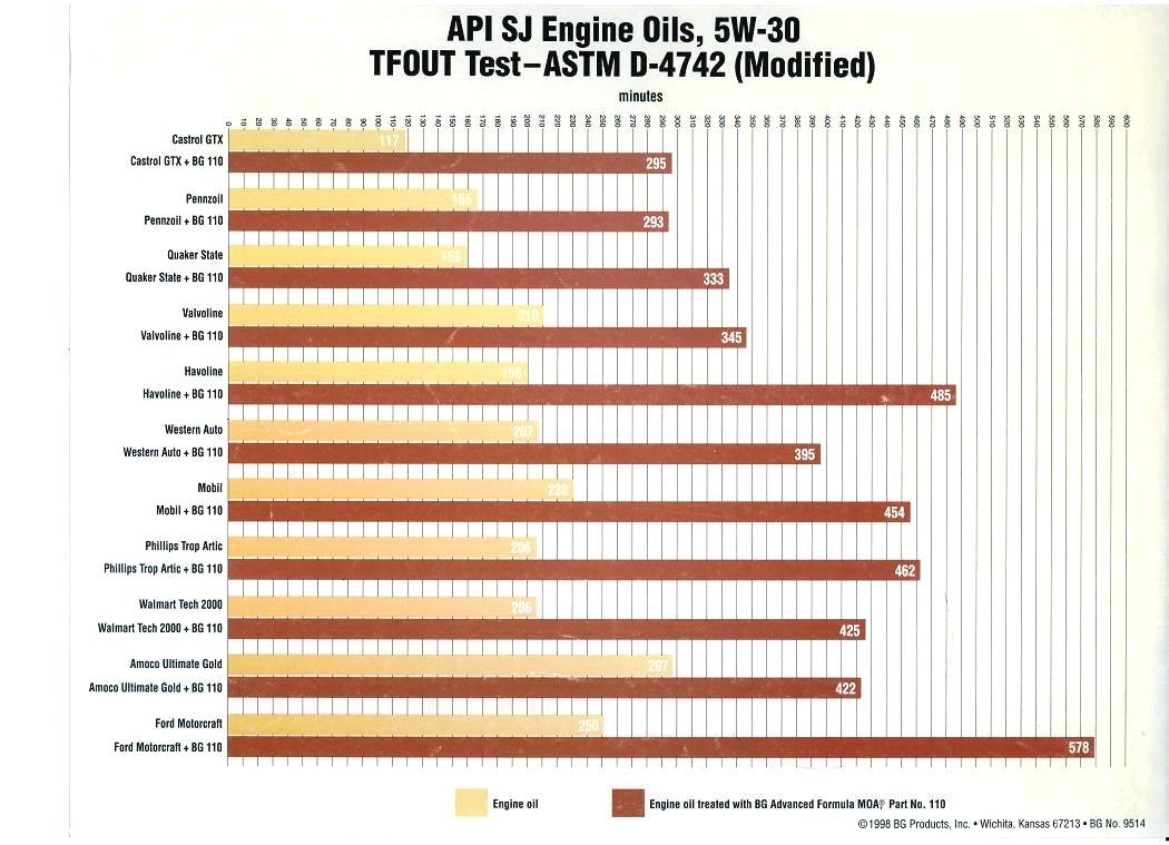 エンジンオイルテスト ASTM4742