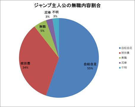 nojob_graph.png