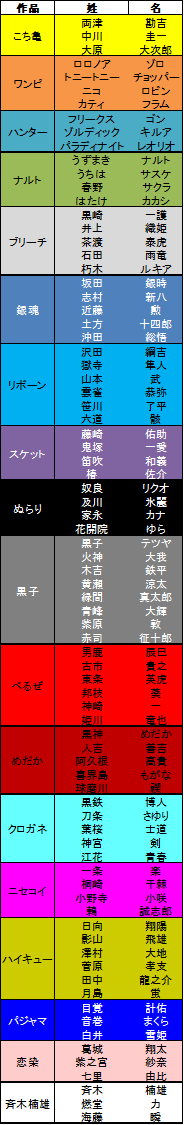 seimei_list.png