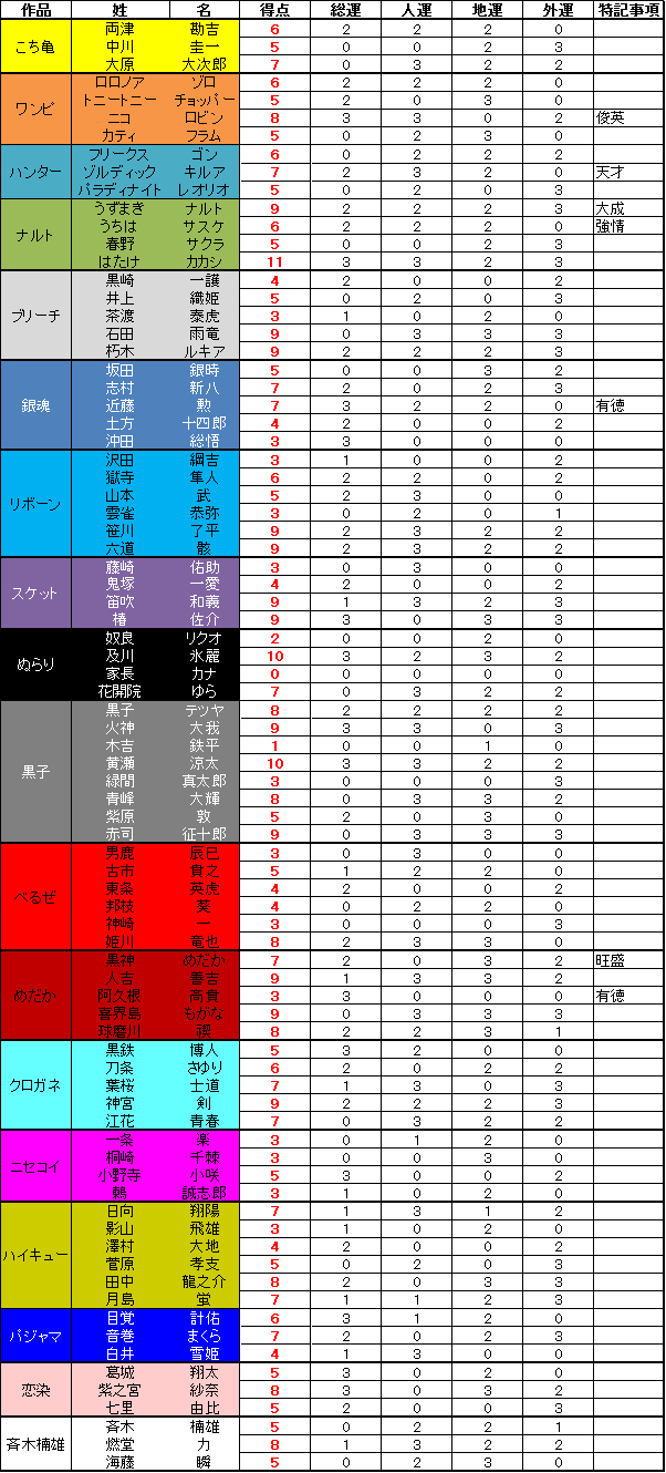 seimei_list_result.png