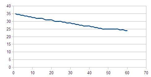 水温降下実験2 2012-08-03 (2)
