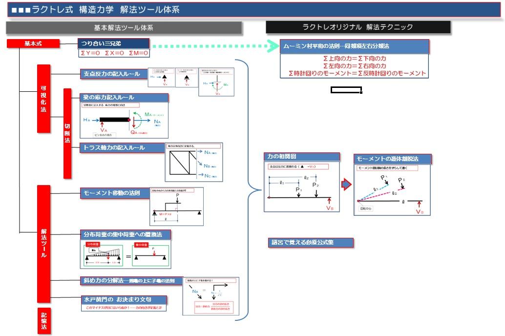 ラクトレ式 構造力学 解法体系
