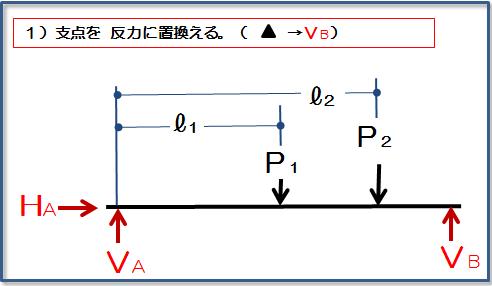 1)支点を反力に置換