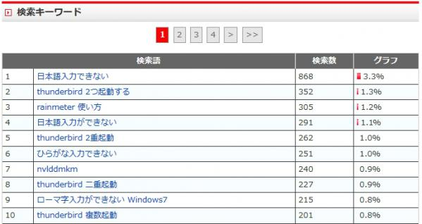 2012-12検索ワード