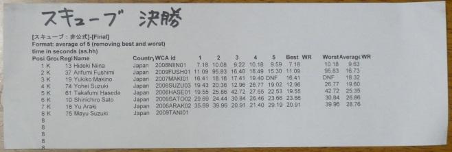 日本大会2010 スキューブ結果