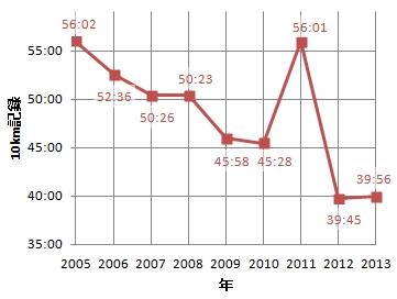 2013kazo_graph.jpg