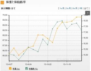 1210体重グラフ