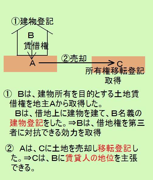 賃貸人の地位の移転の図1