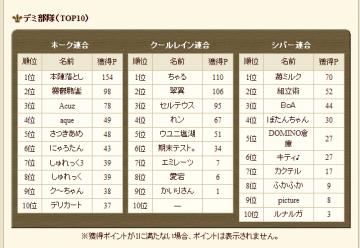 2013-0209 デミ結果