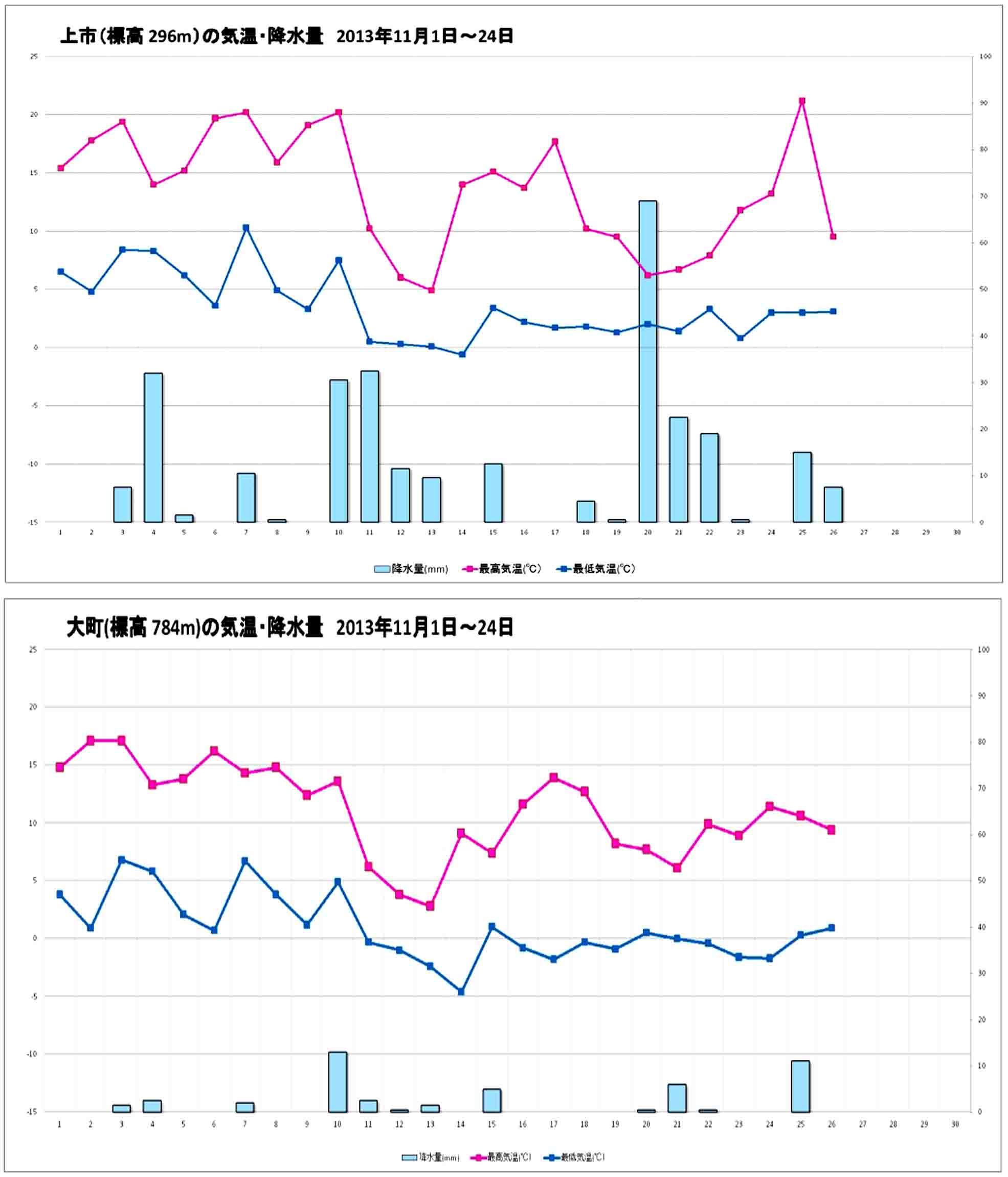 アメダスデータ(上市、大町)からつくる降水量と気温グラフ