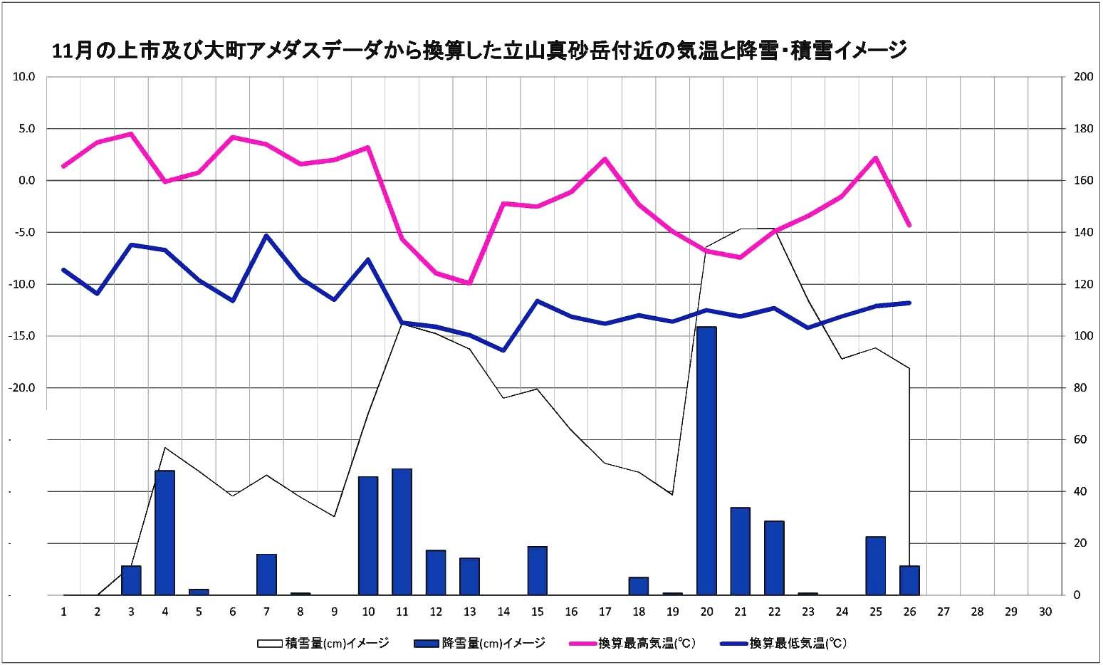 アメダスデータ(上市、大町)から換算した立山真砂岳付近の気温と雪