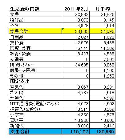 201102家計簿