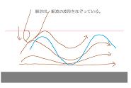 容積脈波と指