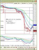 2月4日ユーロ円