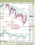2月6日ユーロ円追加
