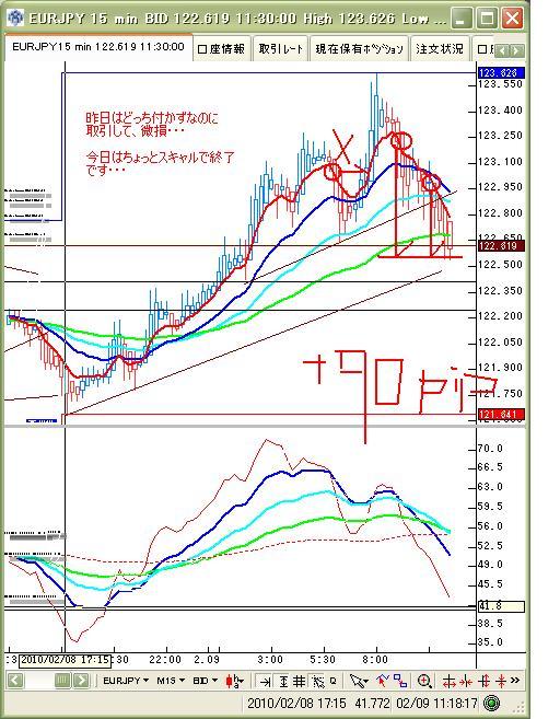 2月10日 ユーロ円