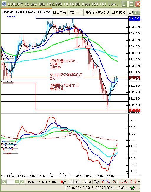 2月12日ユーロ円