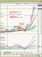 2月17日ユーロ円15分