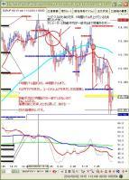 8月4日ユーロ円